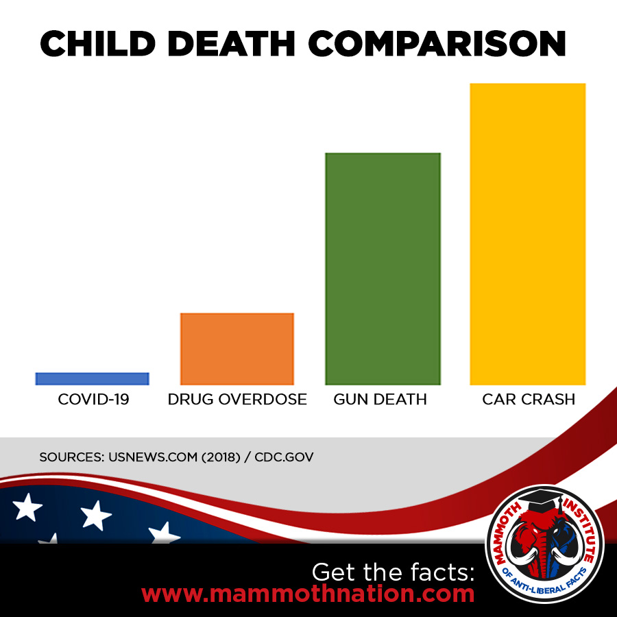 Child Death Comparison